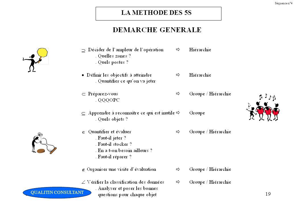 LA METHODE DES 5S Christian Fouché Consultant QUALITIN CONSULTANT