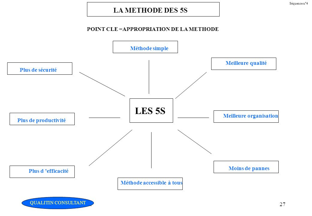LES 5S LA METHODE DES 5S POINT CLE =APPROPRIATION DE LA METHODE