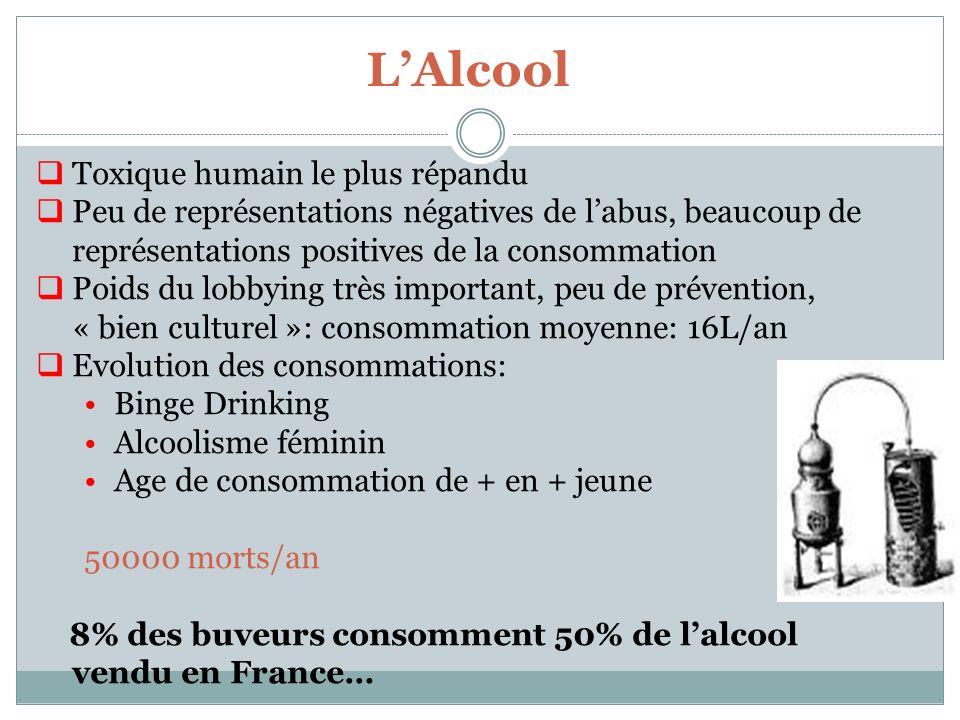 L'Alcool Toxique humain le plus répandu
