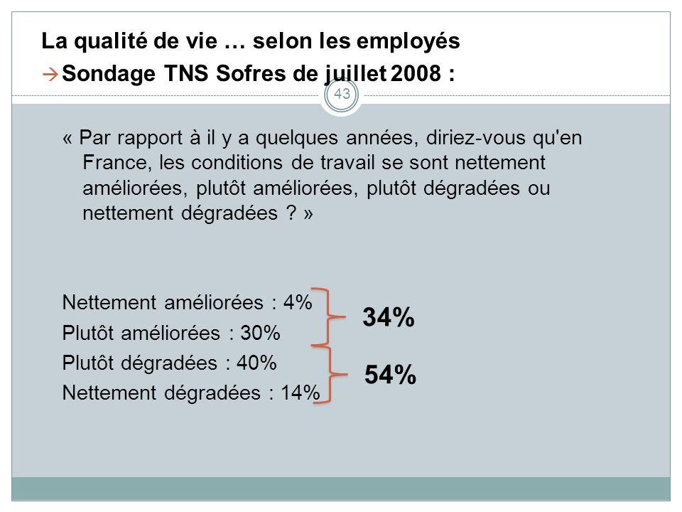 34% 54% La qualité de vie … selon les employés