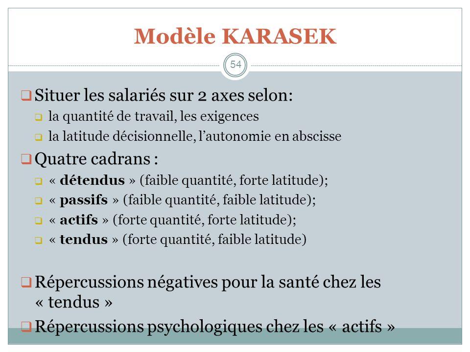 Modèle KARASEK Situer les salariés sur 2 axes selon: Quatre cadrans :