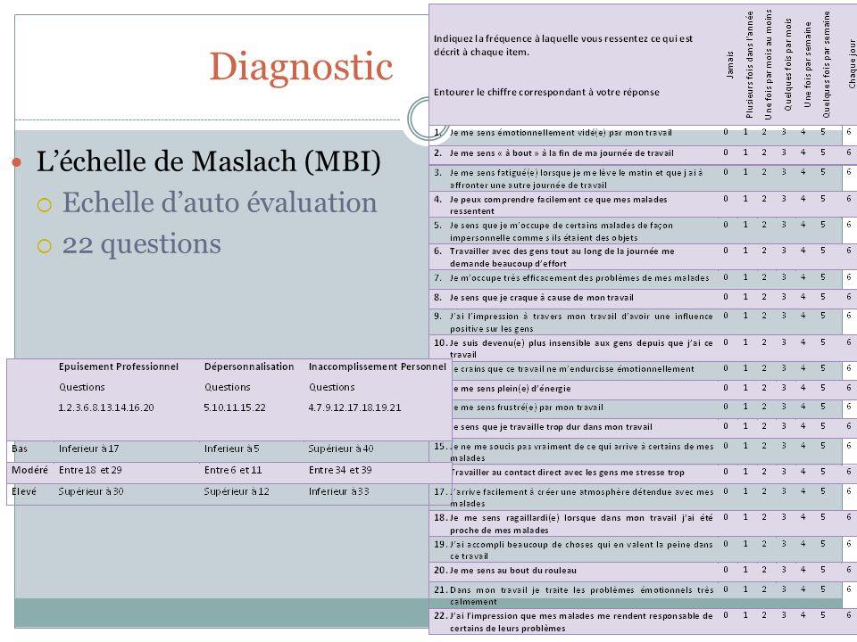 Diagnostic L'échelle de Maslach (MBI) Echelle d'auto évaluation