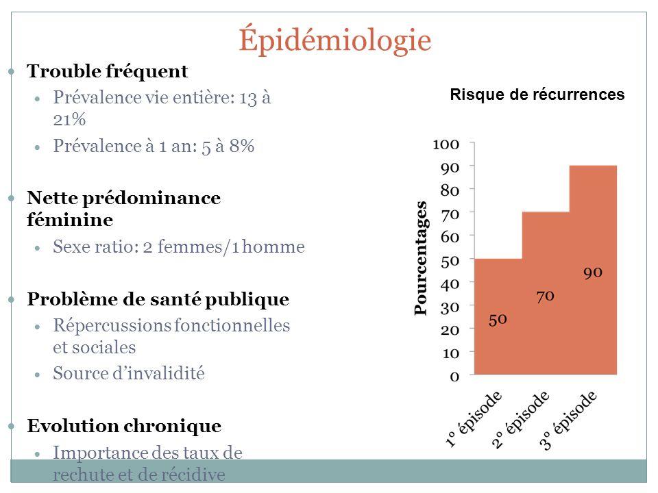 Épidémiologie Trouble fréquent Prévalence vie entière: 13 à 21%