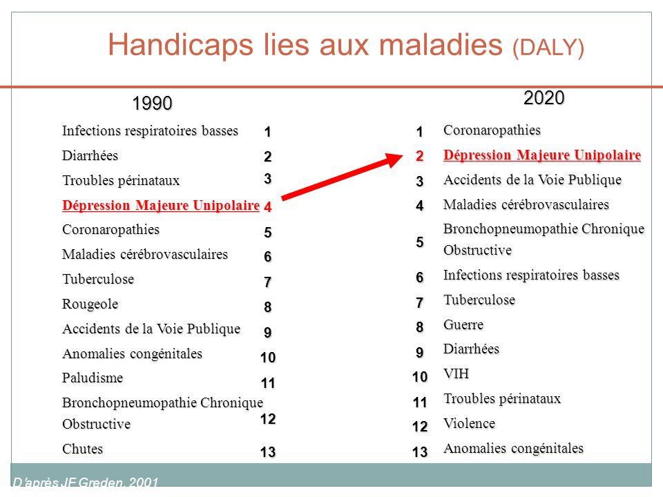 Handicaps lies aux maladies (DALY)