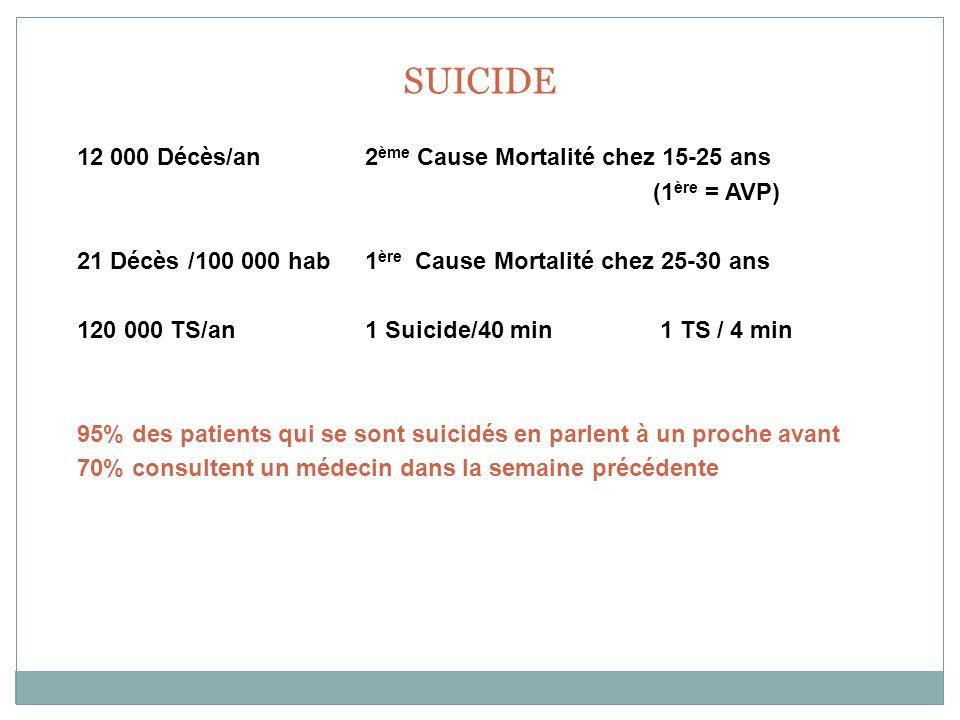 SUICIDE 12 000 Décès/an 2ème Cause Mortalité chez 15-25 ans