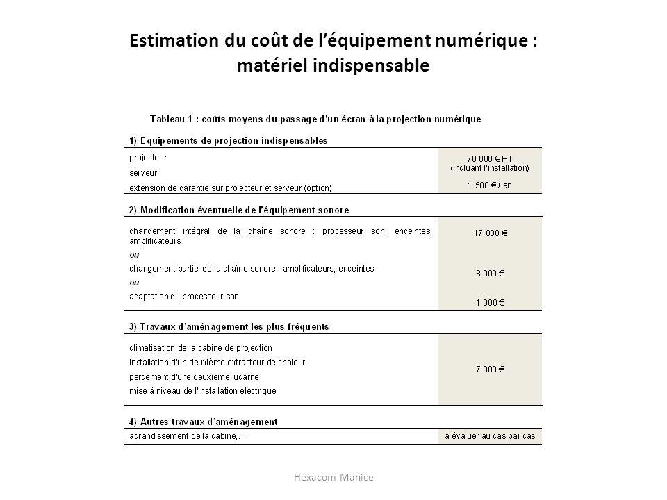 Estimation du coût de l'équipement numérique : matériel indispensable