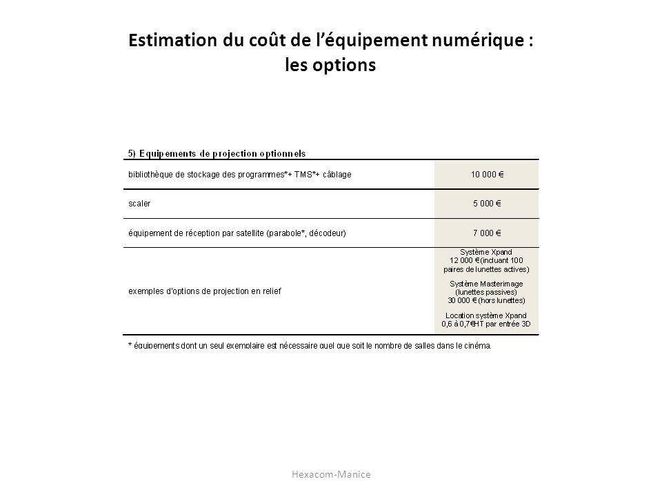 Estimation du coût de l'équipement numérique :