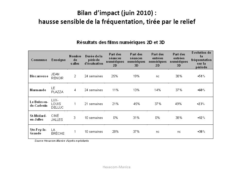Bilan d'impact (juin 2010) : hausse sensible de la fréquentation, tirée par le relief