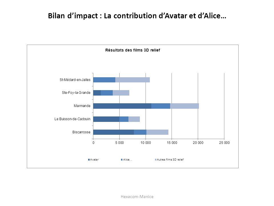 Bilan d'impact : La contribution d'Avatar et d'Alice…