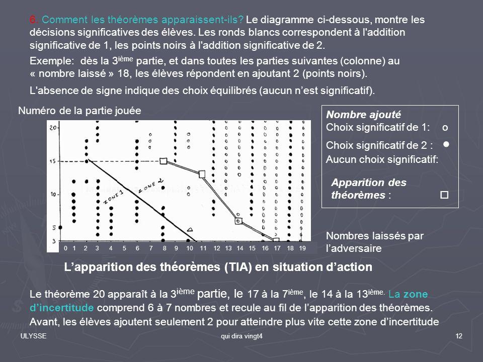 L'apparition des théorèmes (TIA) en situation d'action
