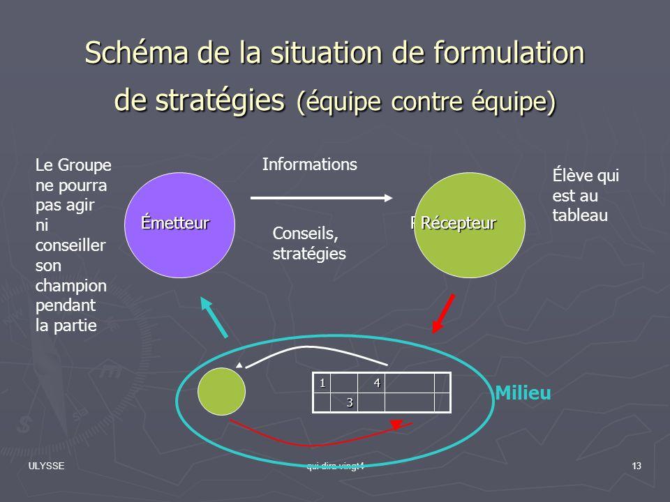 Schéma de la situation de formulation de stratégies (équipe contre équipe)
