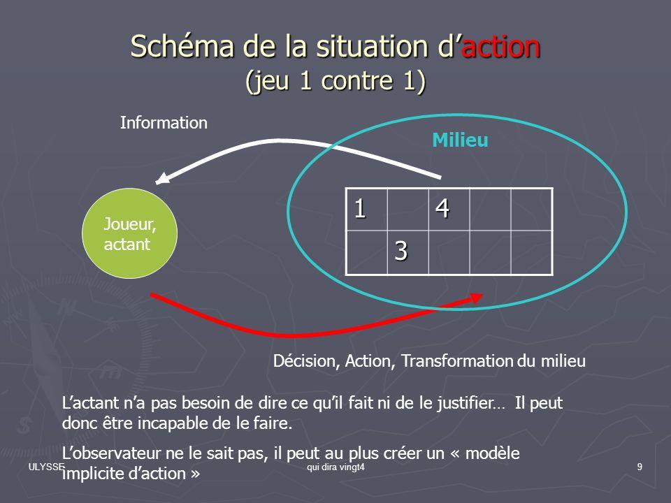 Schéma de la situation d'action (jeu 1 contre 1)