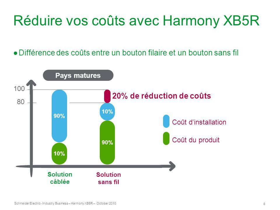 Réduire vos coûts avec Harmony XB5R