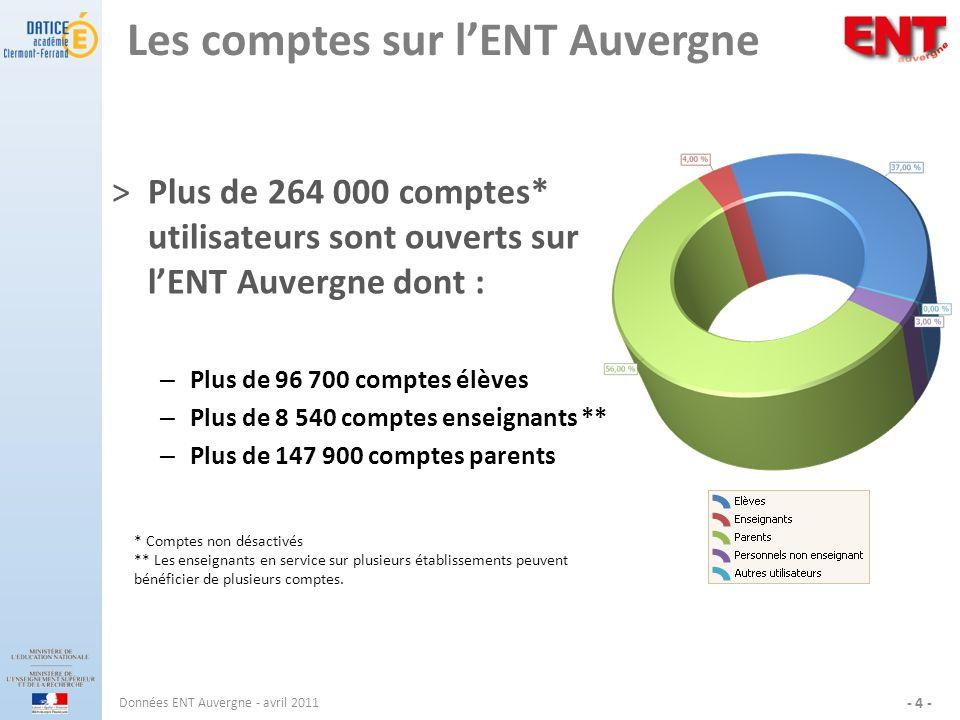 Les comptes sur l'ENT Auvergne
