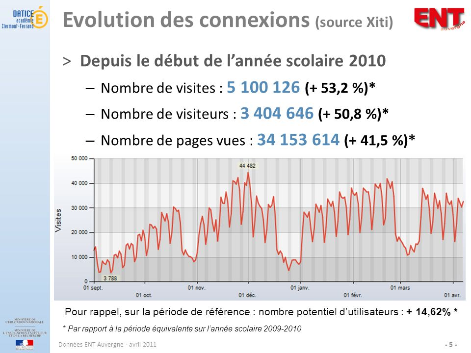 Evolution des connexions (source Xiti)