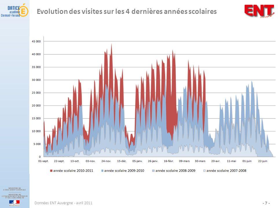 Evolution des visites sur les 4 dernières années scolaires
