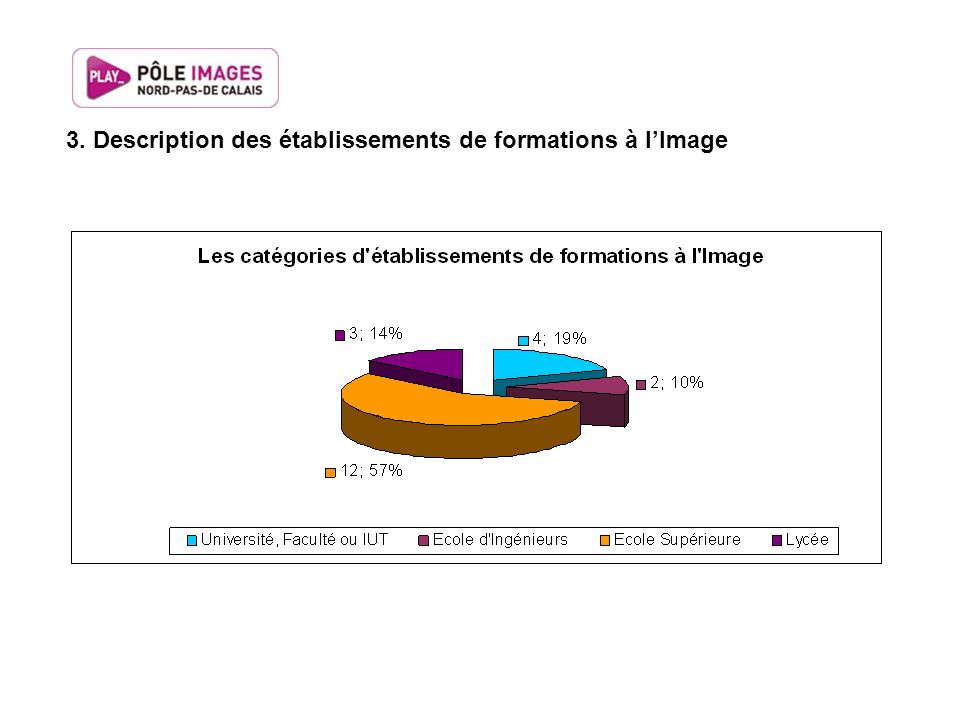 3. Description des établissements de formations à l'Image
