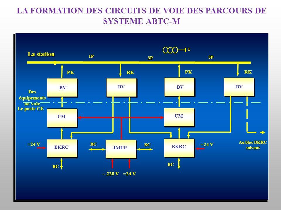 LA FORMATION DES CIRCUITS DE VOIE DES PARCOURS DE SYSTEME ABTC-M