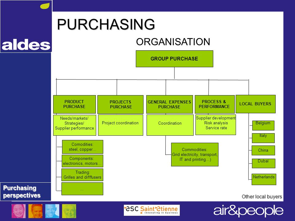 PURCHASING ORGANISATION GROUP PURCHASE Other local buyers PRODUCT