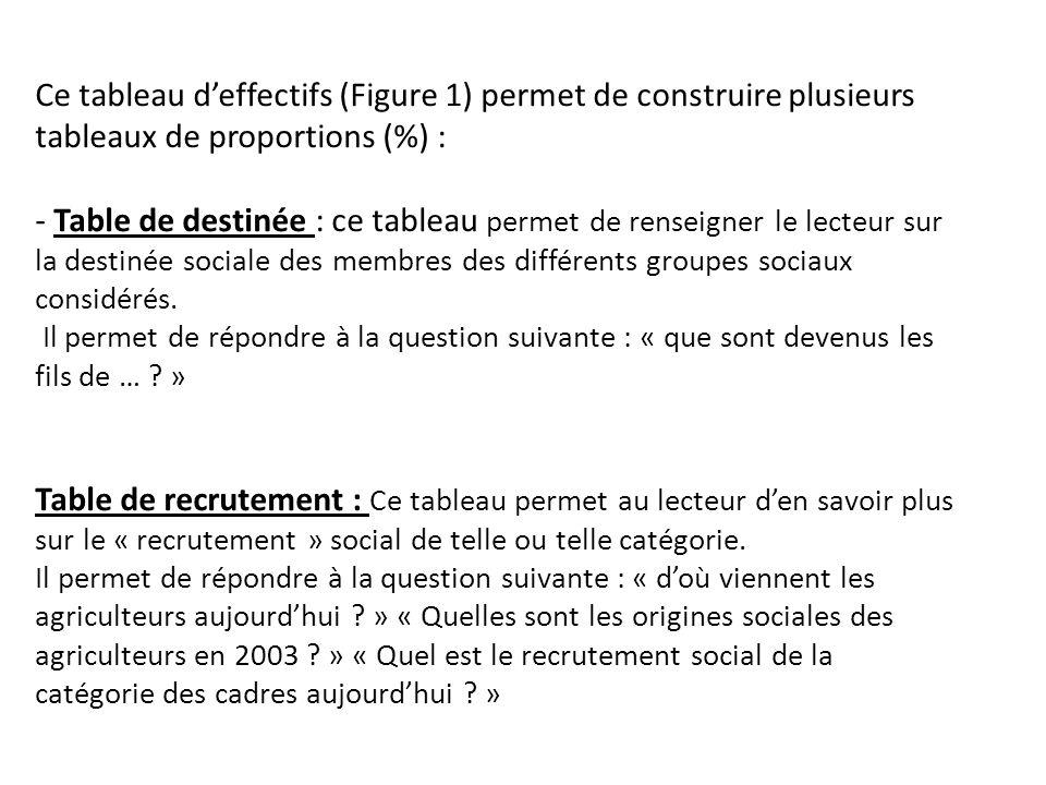 Ce tableau d'effectifs (Figure 1) permet de construire plusieurs tableaux de proportions (%) : - Table de destinée : ce tableau permet de renseigner le lecteur sur la destinée sociale des membres des différents groupes sociaux considérés.