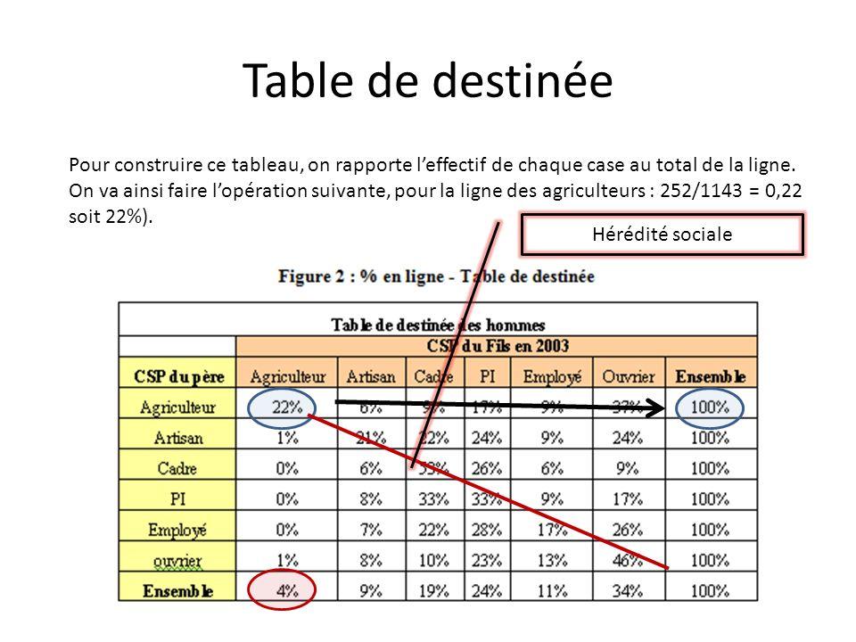 Table de destinée