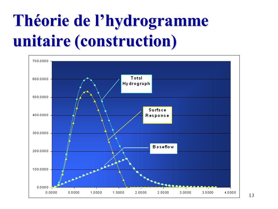 Théorie de l'hydrogramme unitaire (construction)