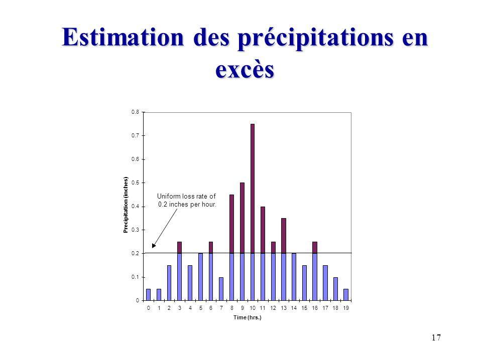 Estimation des précipitations en excès