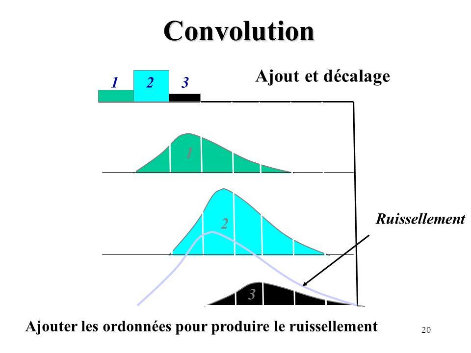 Convolution Ajout et décalage 1 2 3 1 Ruissellement 2 3