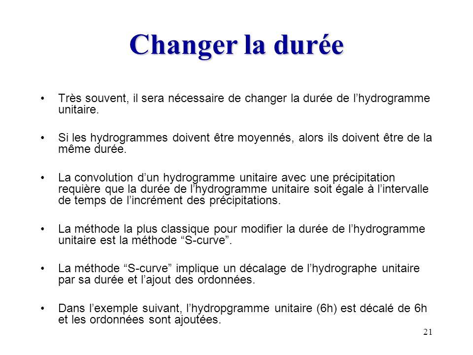 Changer la durée Très souvent, il sera nécessaire de changer la durée de l'hydrogramme unitaire.