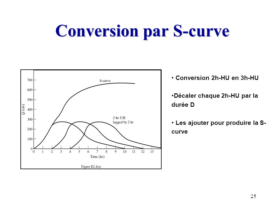 Conversion par S-curve