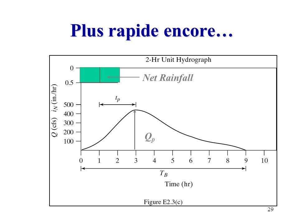 Plus rapide encore… Net Rainfall Qp