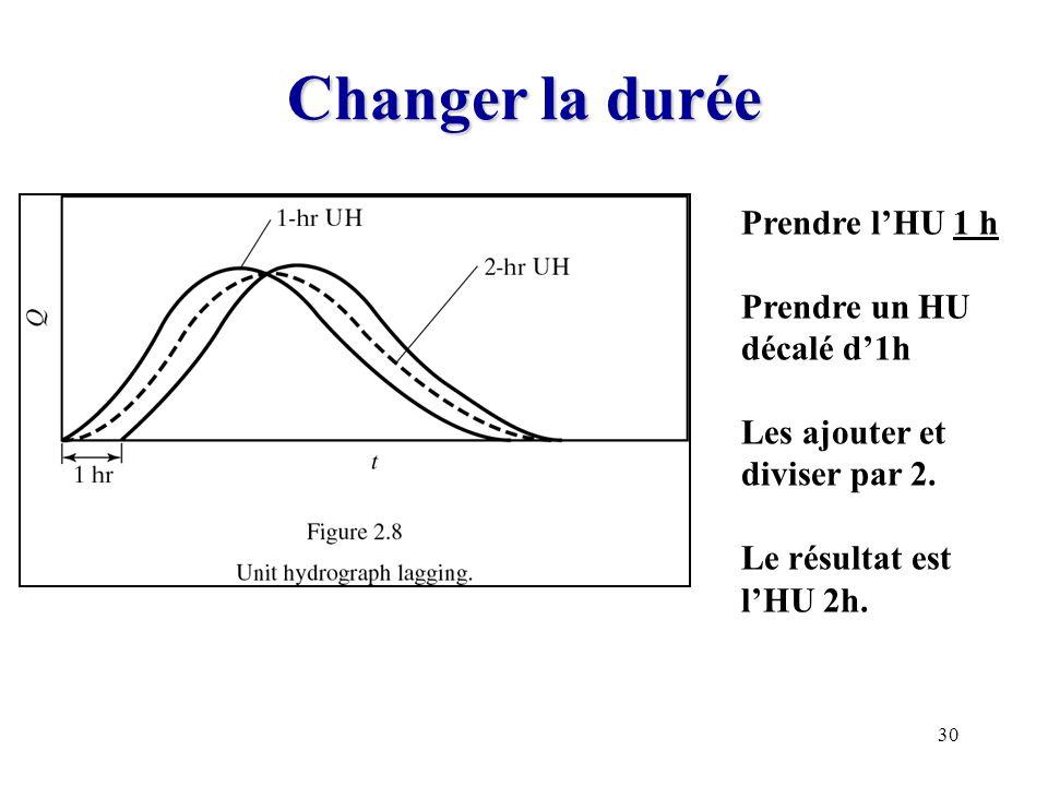 Changer la durée Prendre l'HU 1 h Prendre un HU décalé d'1h