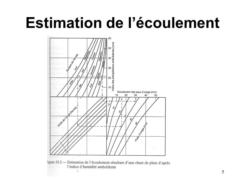 Estimation de l'écoulement