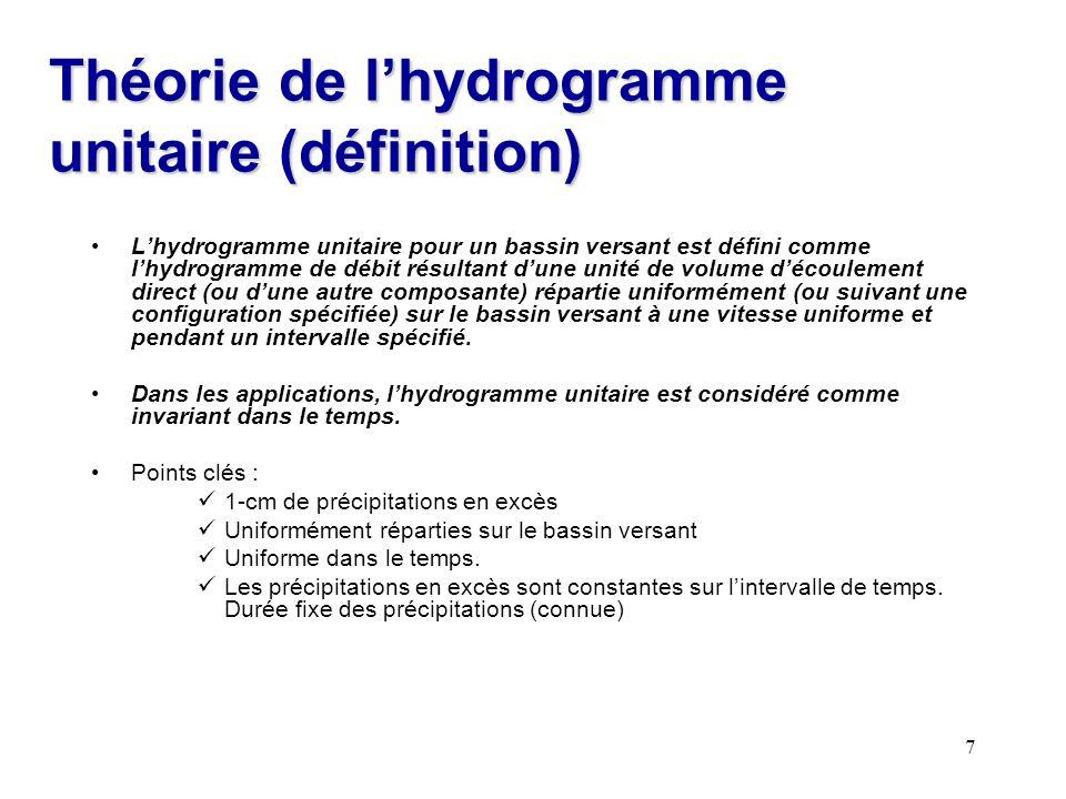 Théorie de l'hydrogramme unitaire (définition)