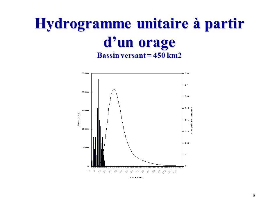 Hydrogramme unitaire à partir d'un orage Bassin versant = 450 km2