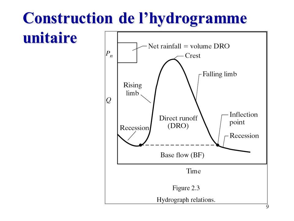 Construction de l'hydrogramme unitaire