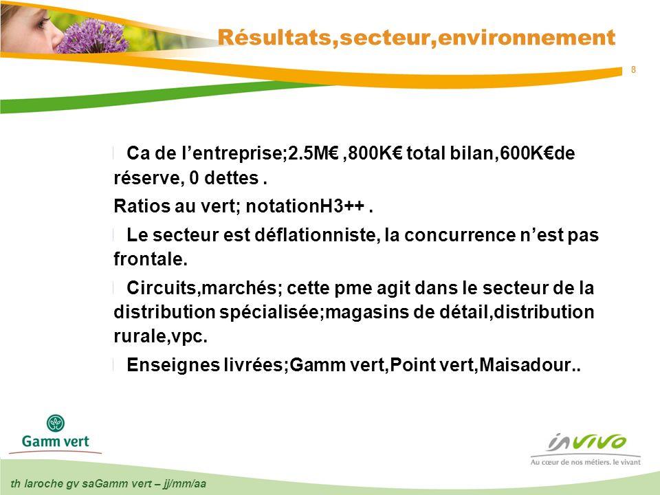 Résultats,secteur,environnement