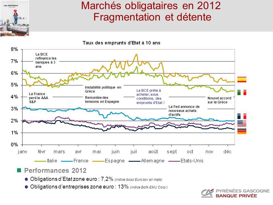 Marchés obligataires en 2012 Fragmentation et détente