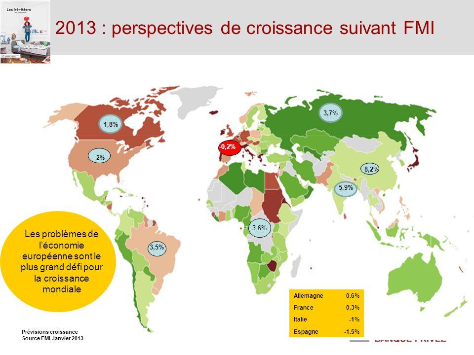 2013 : perspectives de croissance suivant FMI