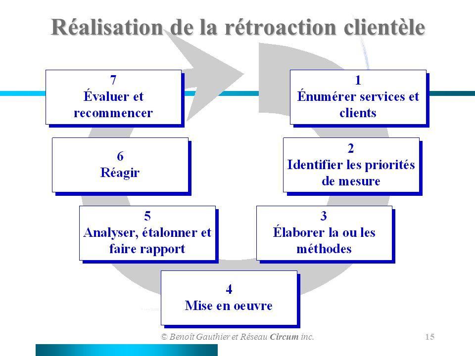 Réalisation de la rétroaction clientèle