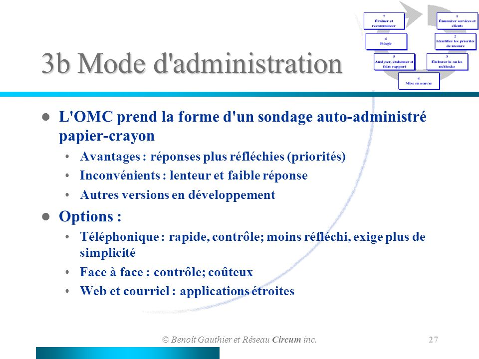 3b Mode d administration
