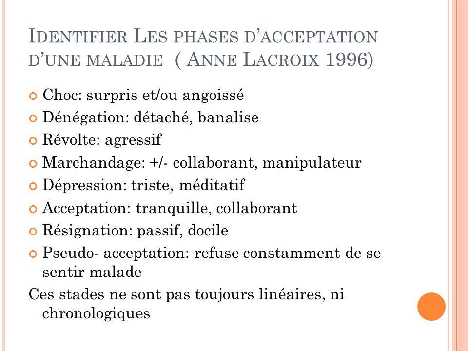 Identifier Les phases d'acceptation d'une maladie ( Anne Lacroix 1996)
