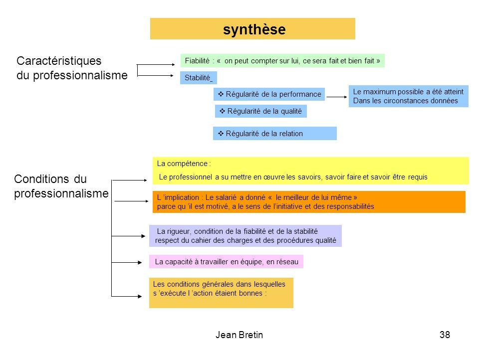 synthèse Caractéristiques du professionnalisme Conditions du