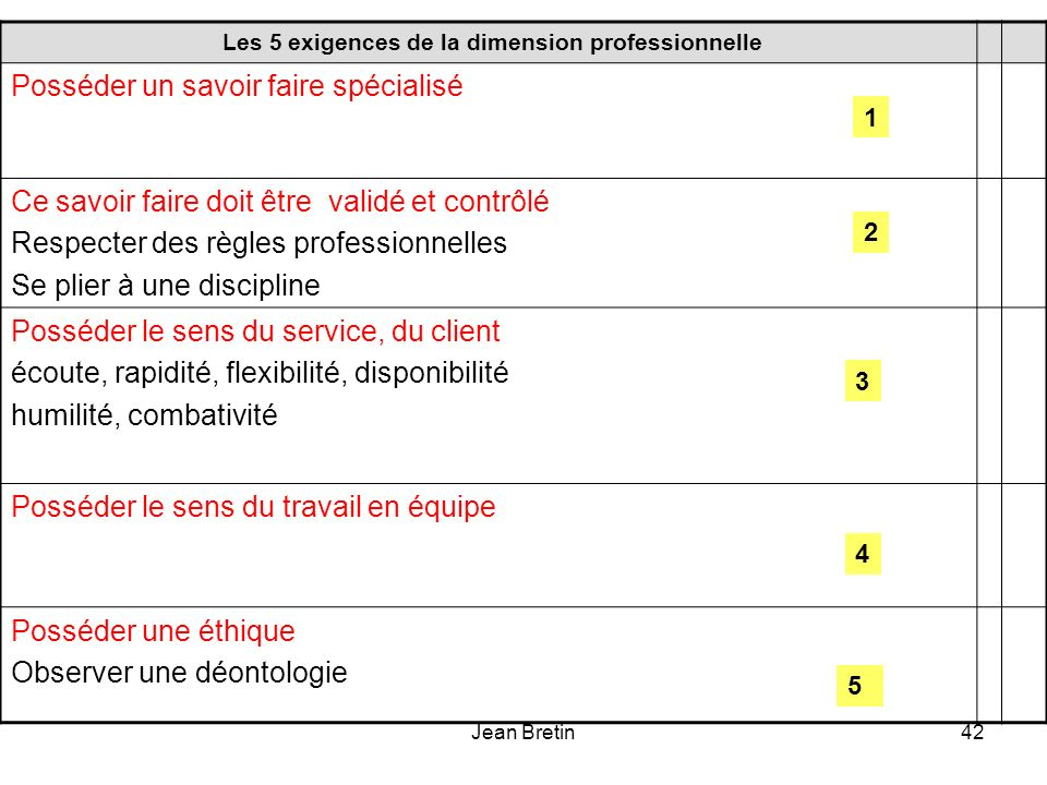 Les 5 exigences de la dimension professionnelle