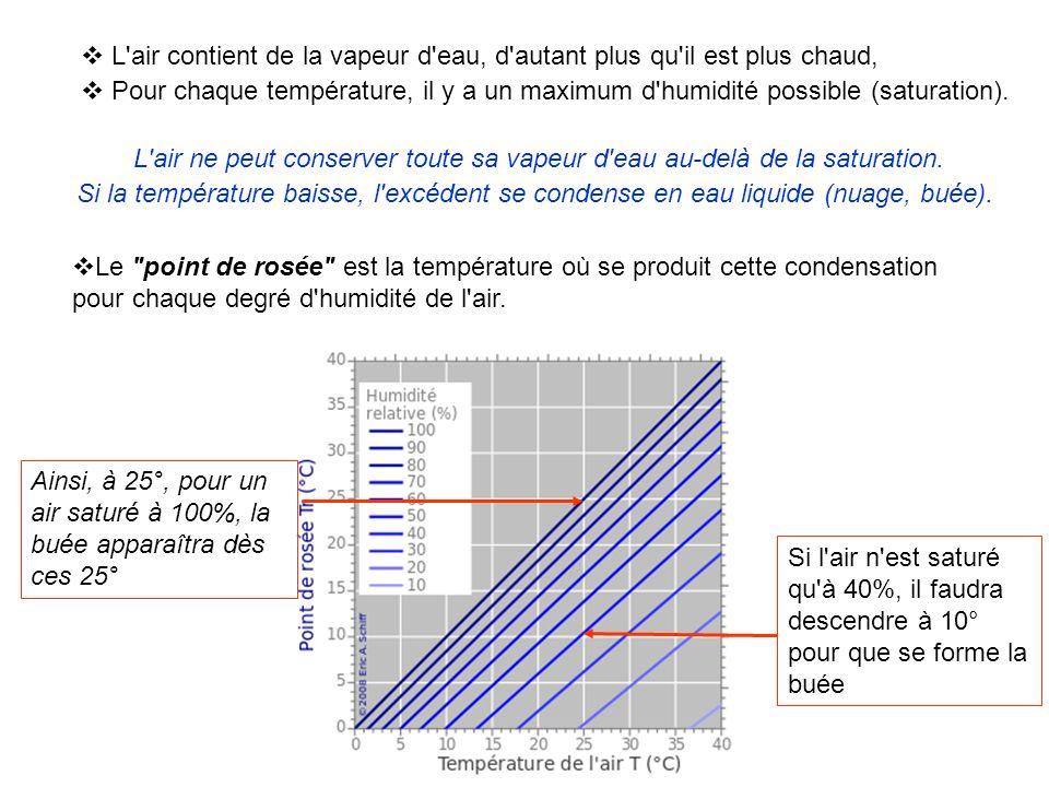 L air contient de la vapeur d eau, d autant plus qu il est plus chaud,