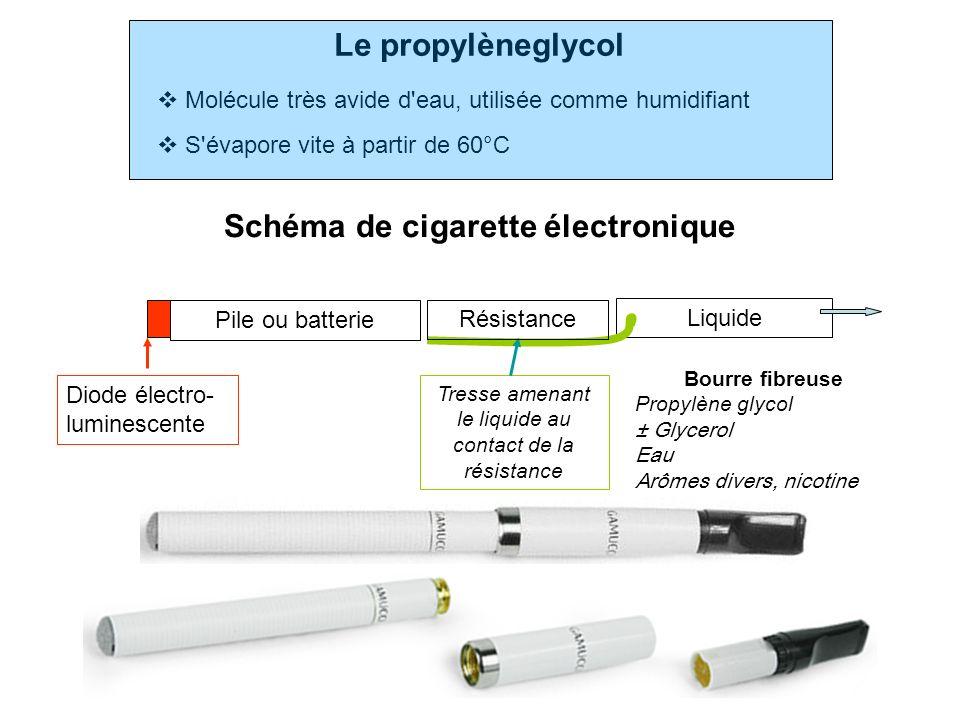 Schéma de cigarette électronique