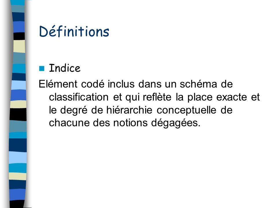 Définitions Indice.