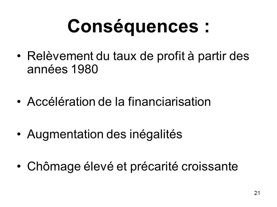 Conséquences : Relèvement du taux de profit à partir des années 1980
