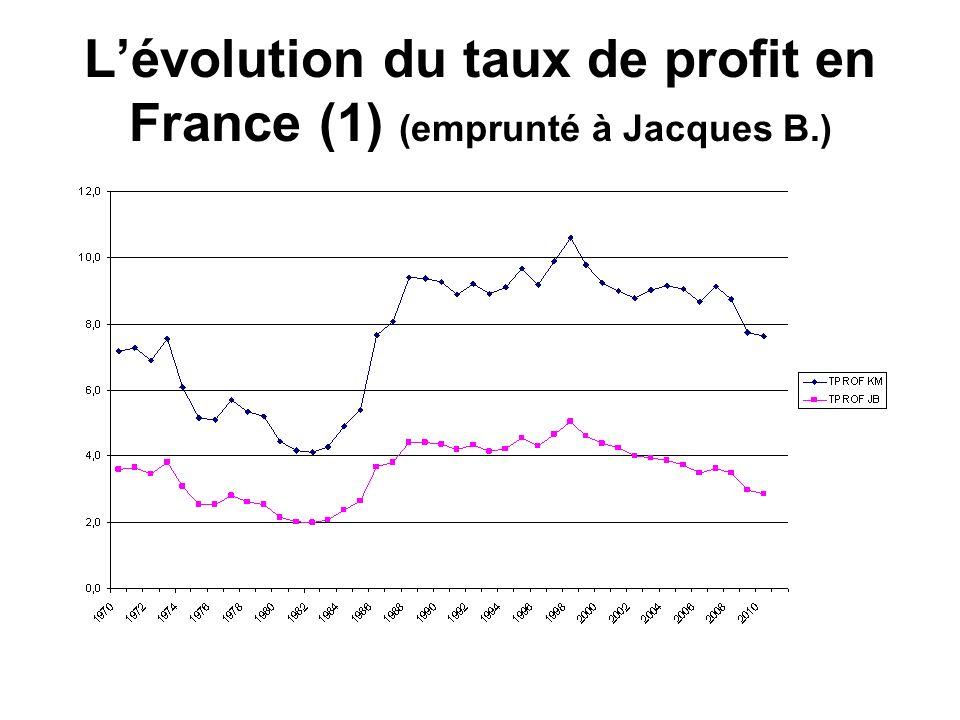 L'évolution du taux de profit en France (1) (emprunté à Jacques B.)