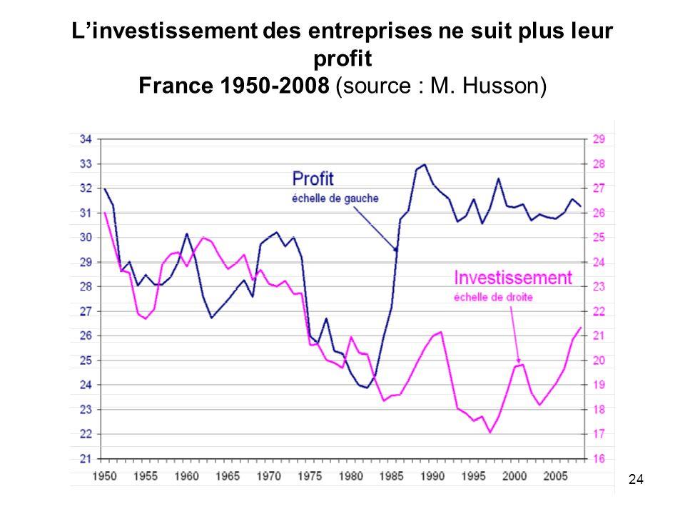 L'investissement des entreprises ne suit plus leur profit France 1950-2008 (source : M. Husson)